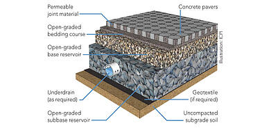 Permeable Paver Cross Section